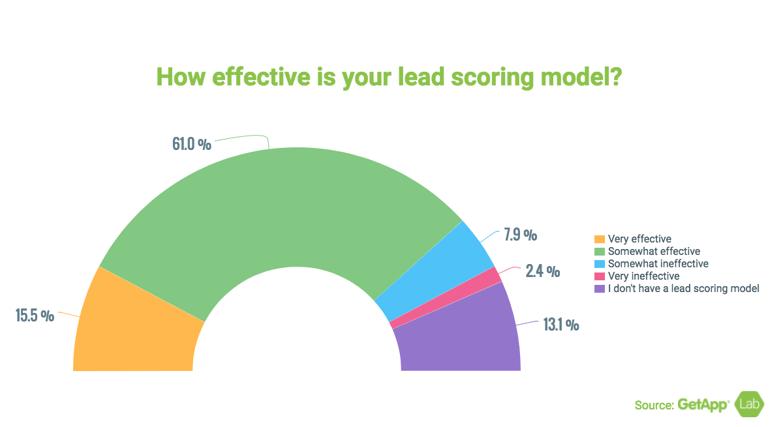 Lead Scoring.png