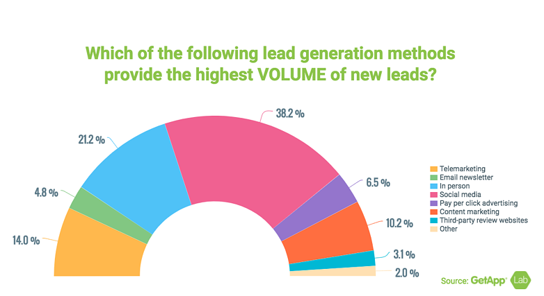 Lead_Generation_methods.png