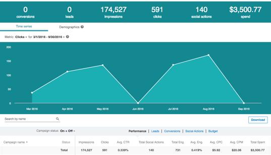 LinkedIn advertising metrics