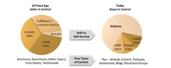 secret to growth is understanding buyer behavior