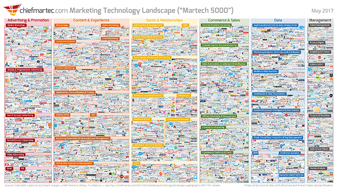 marketing_technology_landscape_2017_667x375.png